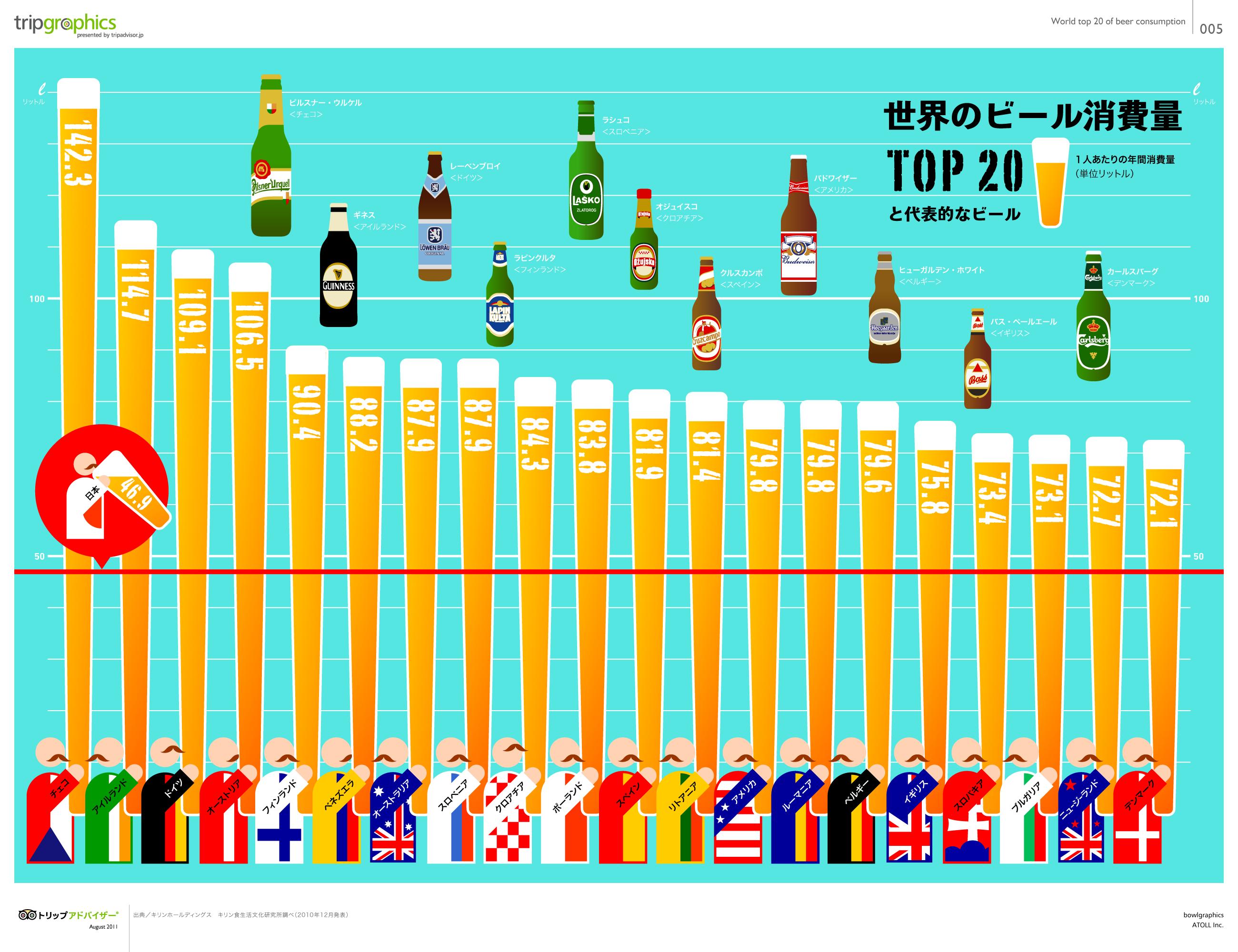 世界のビール消費量TOP20と代表的なビール