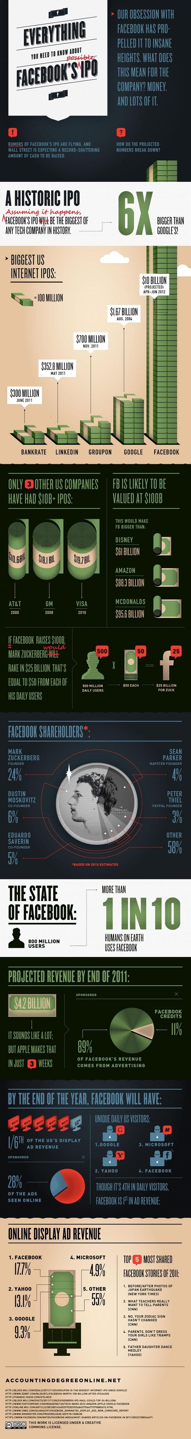 [infographics] FacebookのIPOについて知っておきたいこと!