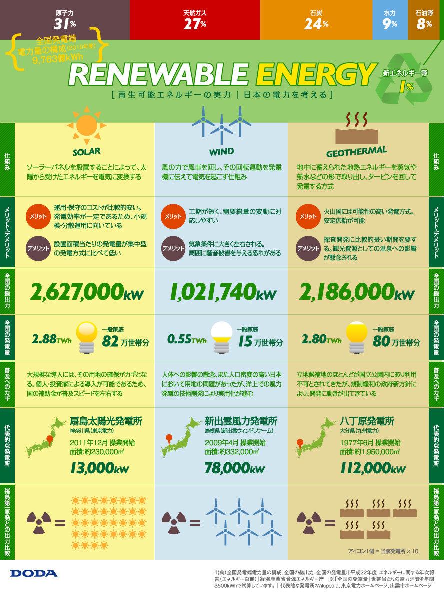 再生エネルギーの実力 日本の電力を考える