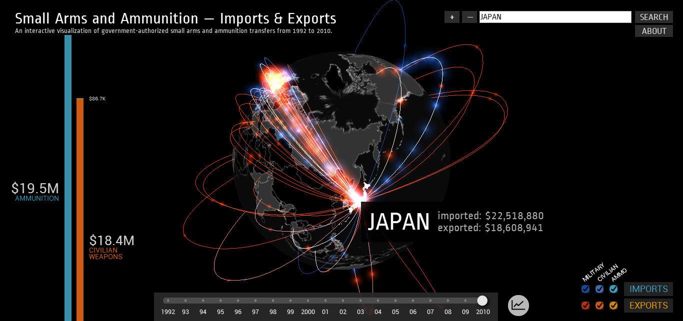 【インタラクティブ】世界の火器の輸入・輸出データを一つのインフォグラフィックに!
