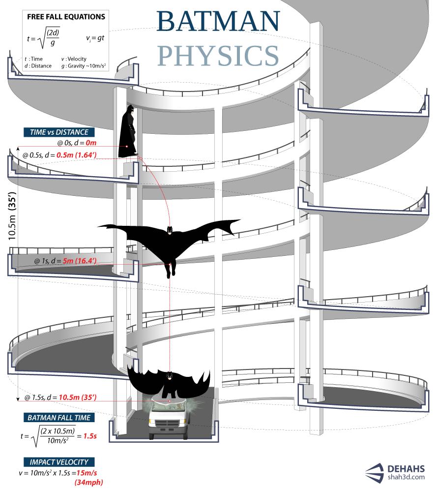 ダークナイトのあの場面を物理で紐解いてみた!