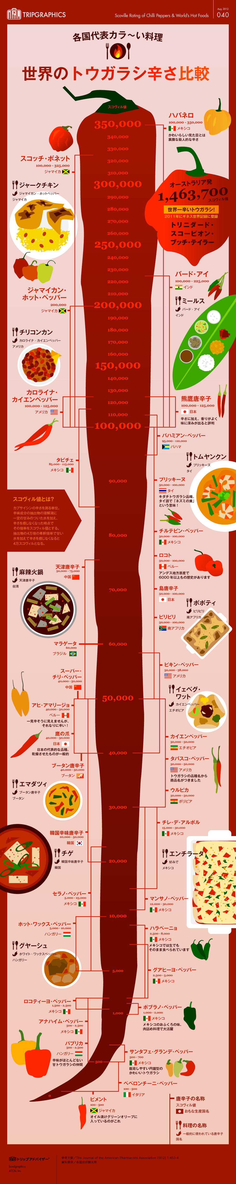各国の唐辛子はどれくらい辛い?