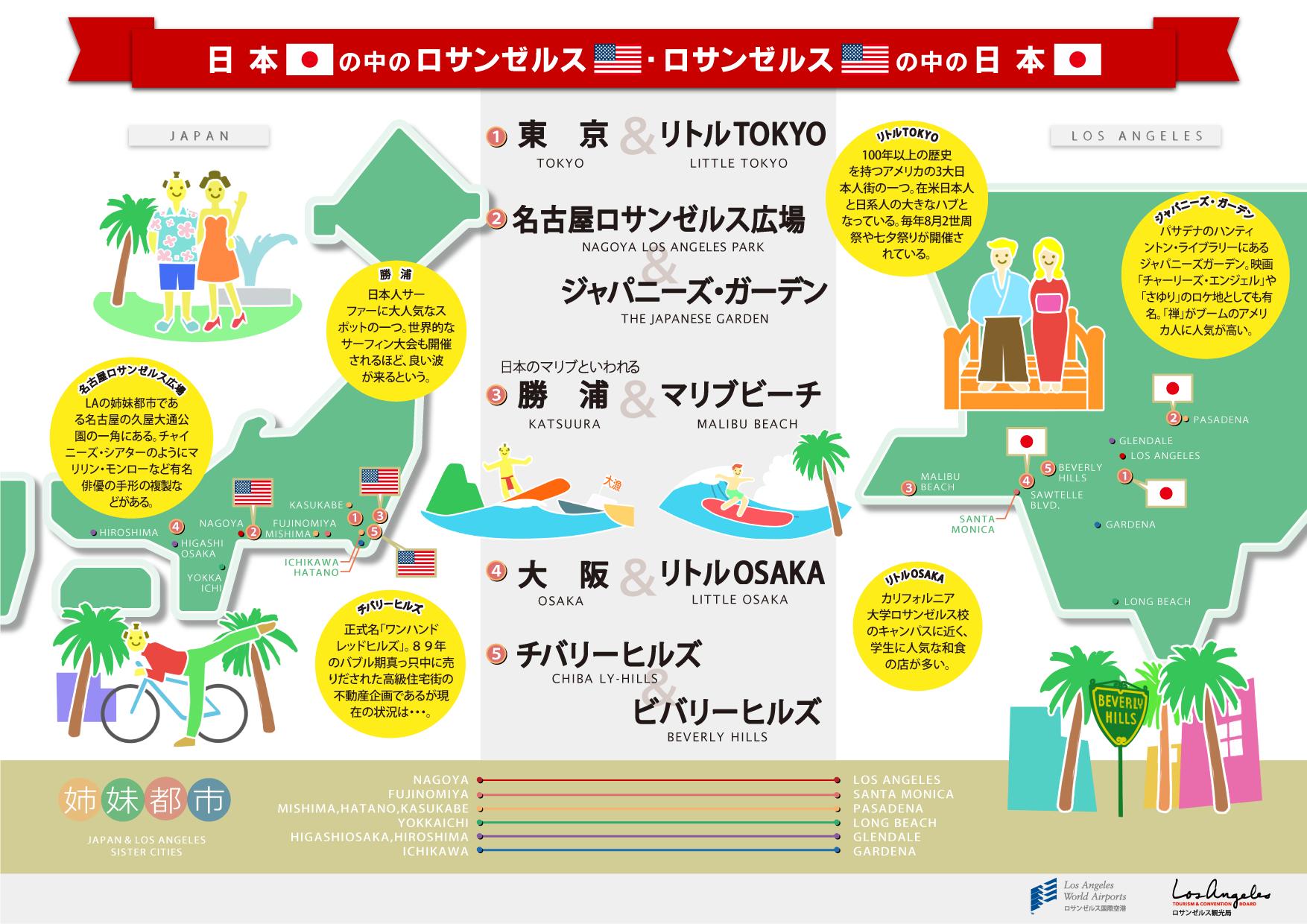 日本とロサンゼルスの驚きの共通点がわかるインフォグラフィック!