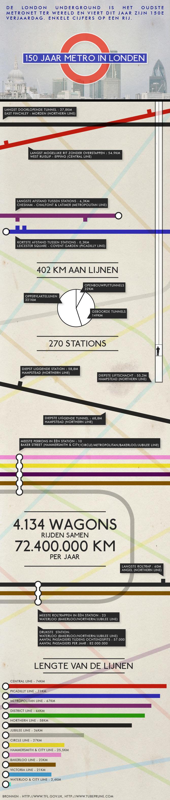 150 years of London Underground