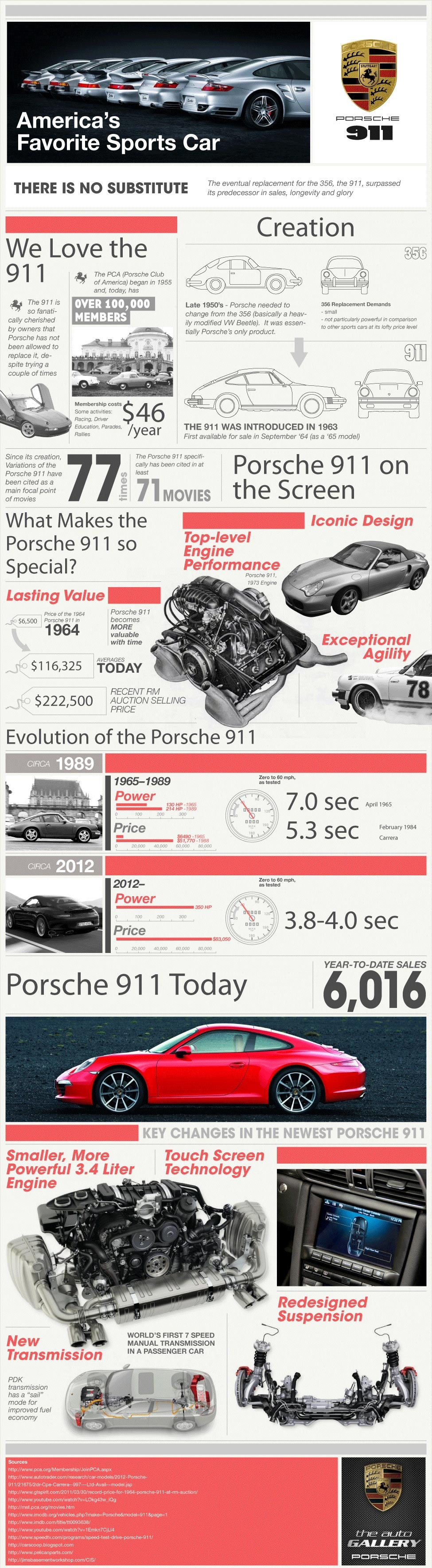 Porsche 911 History Infographic