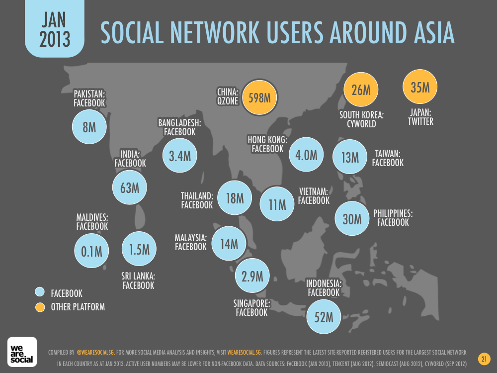 Asia Social Networking Users