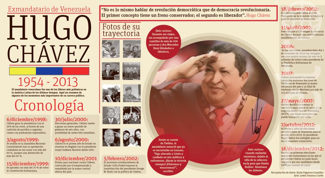 La vida del comandante Hugo Chávez