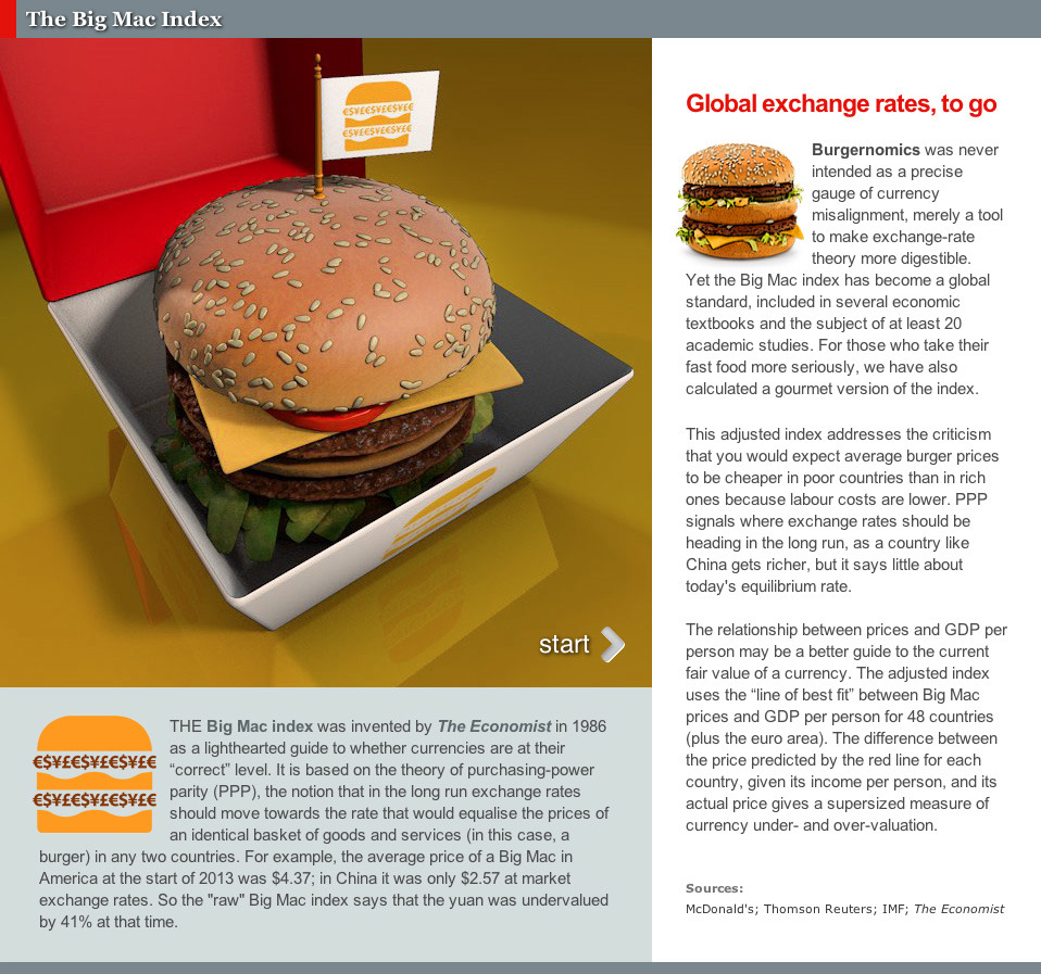 Big Mac Index | The Economist