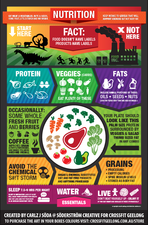 Crossfit Nutrition Poster