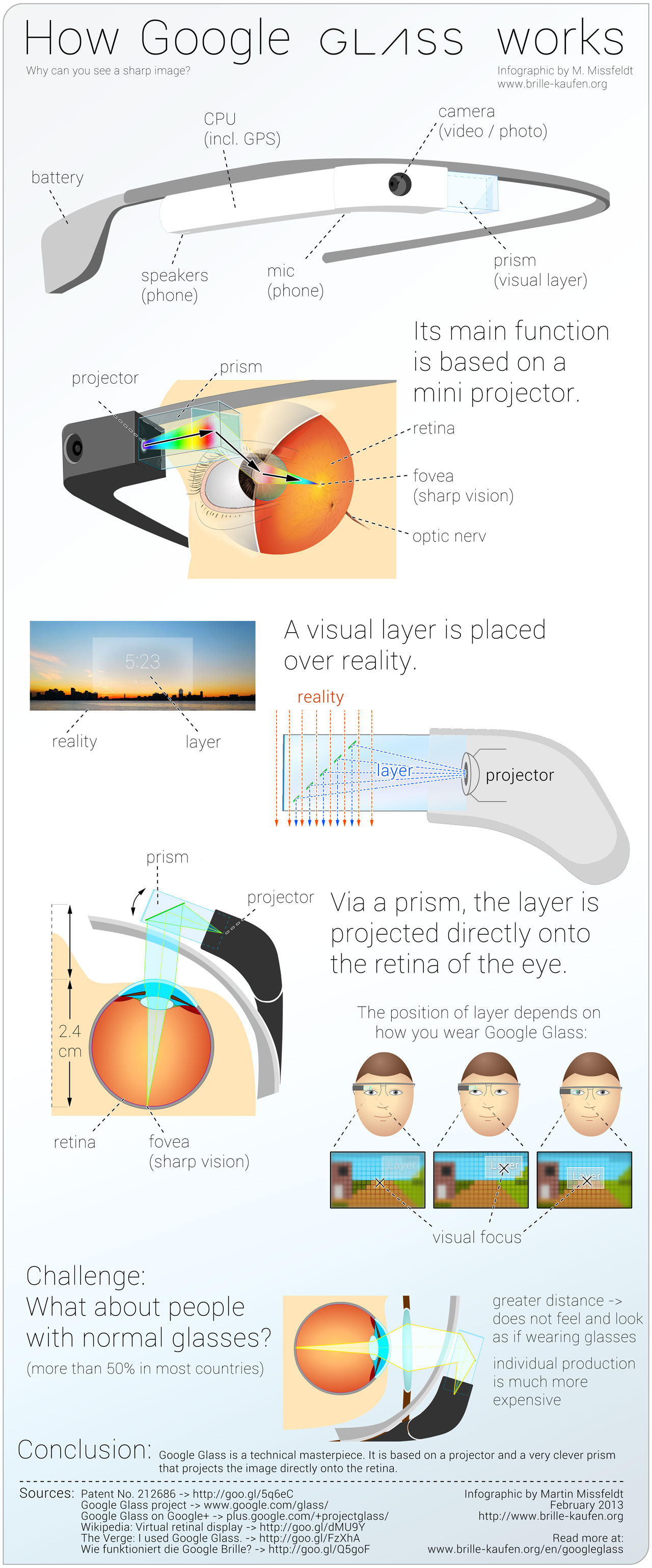 Google Glassのインフォグラフィック