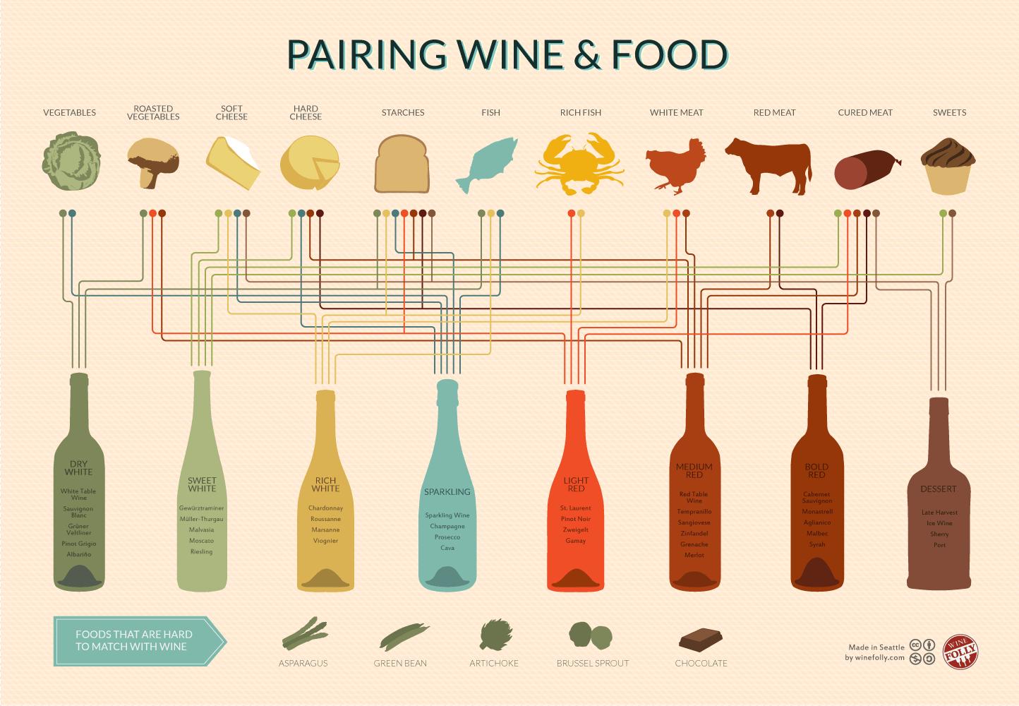 ワインと食材の相性がわかるインフォグラフィック!