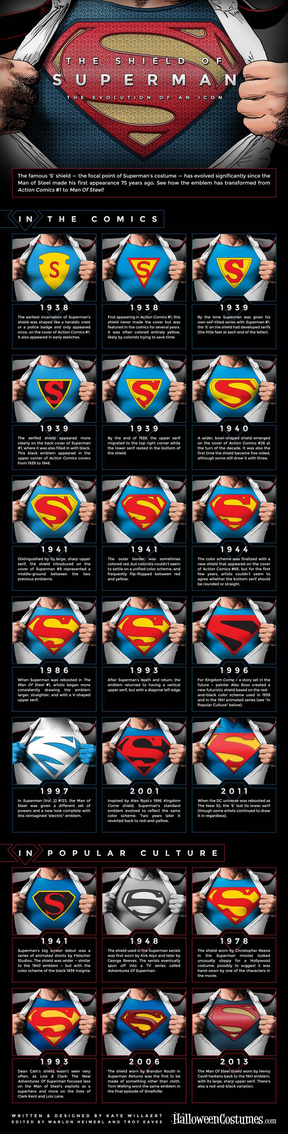 The Shield of Superman: The Evolution of an Icon