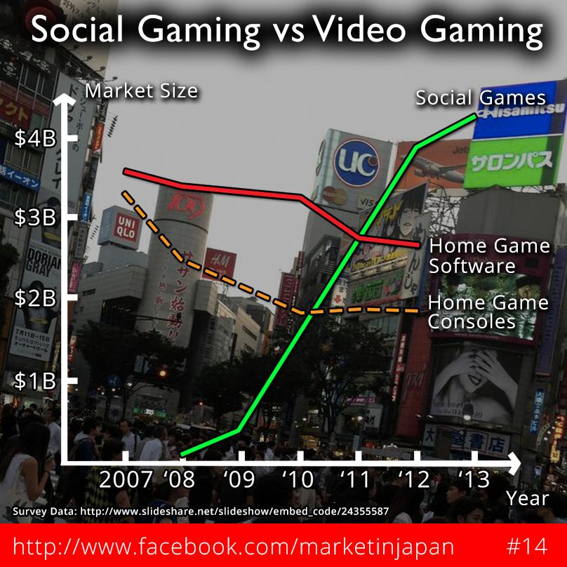 Social Gaming vs Video Gaming