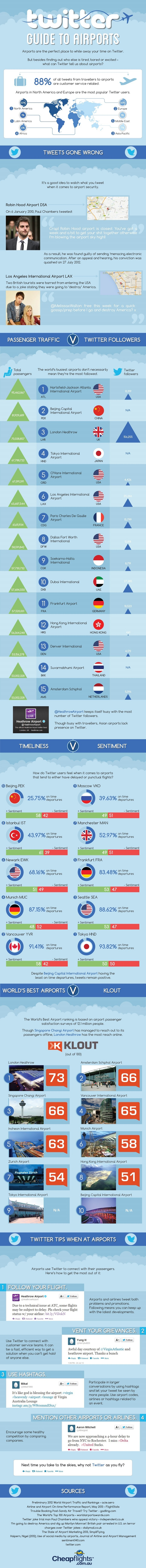 A Twitter Guide To Airports [Infographic]