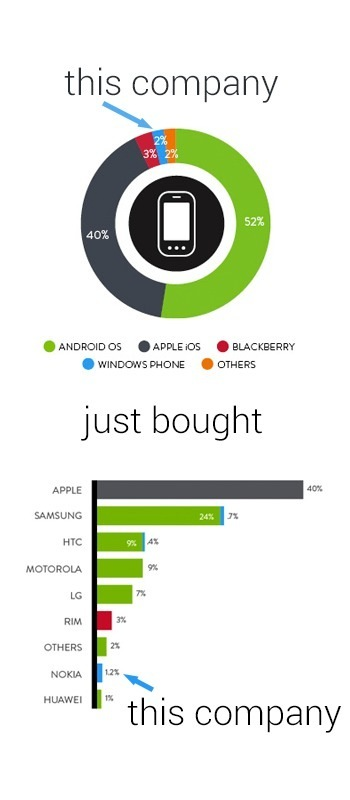 Visualizing the Microsoft-Nokia Deal