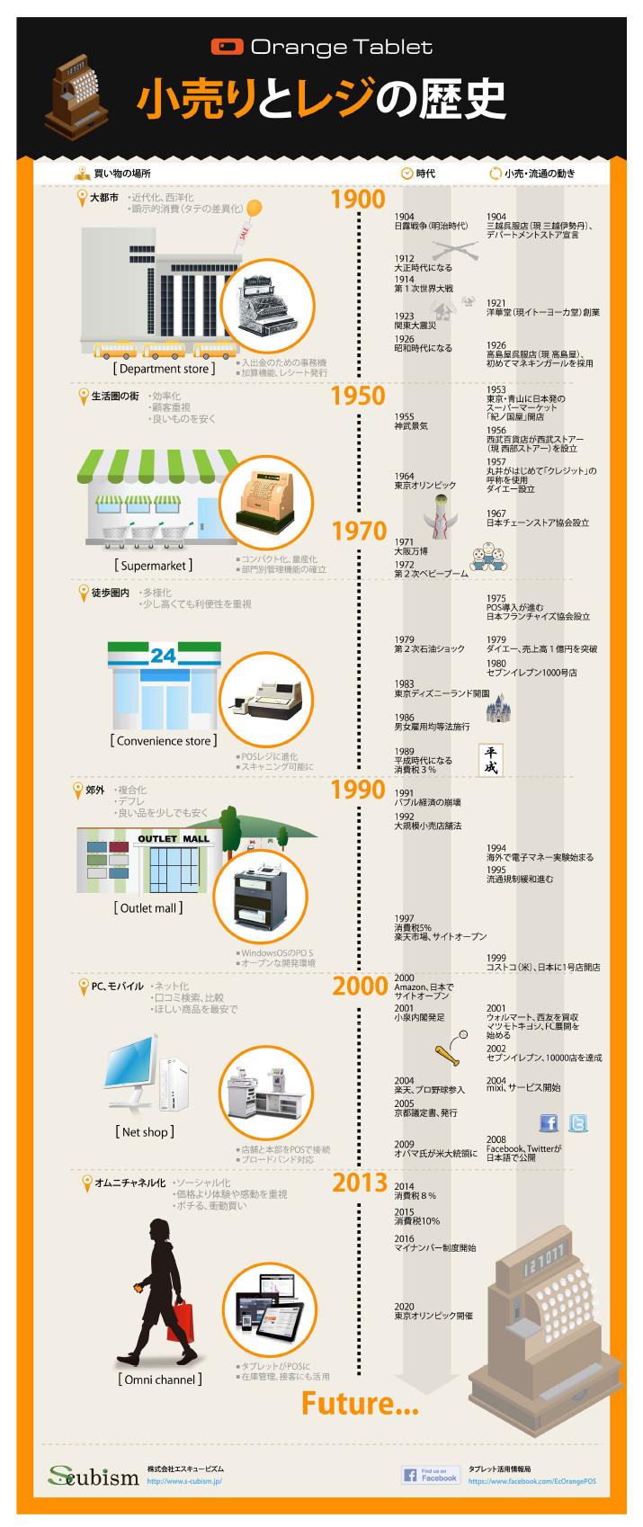 【保存版】消費社会の変遷にみる、日本の小売とレジの歴史
