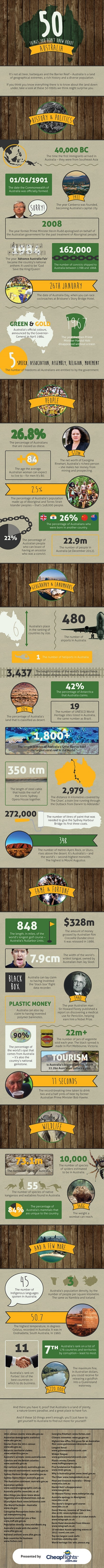50 Things You Didn't Know About Australia Infograp