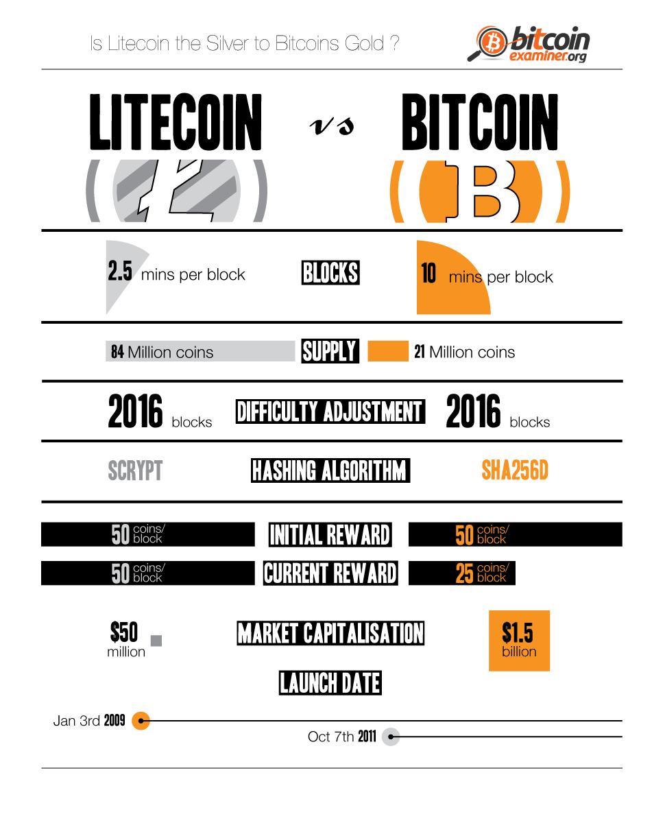 Litecoin vs Bitcoin: who wins the crypto-battle? [