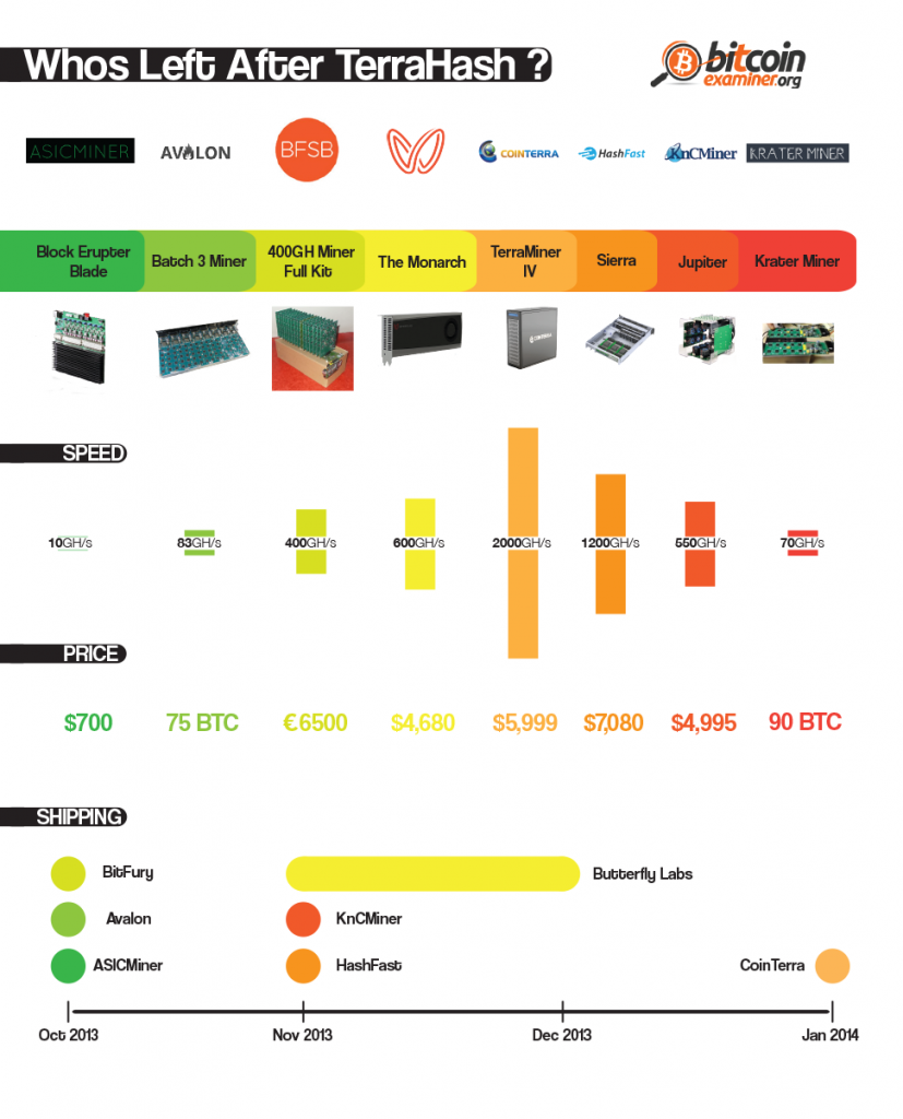 Who's left after TerraHash? [infographic]