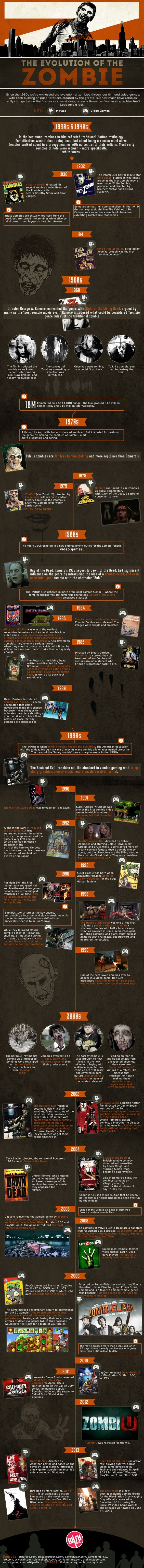The Evolution of the Zombie [Infographic]
