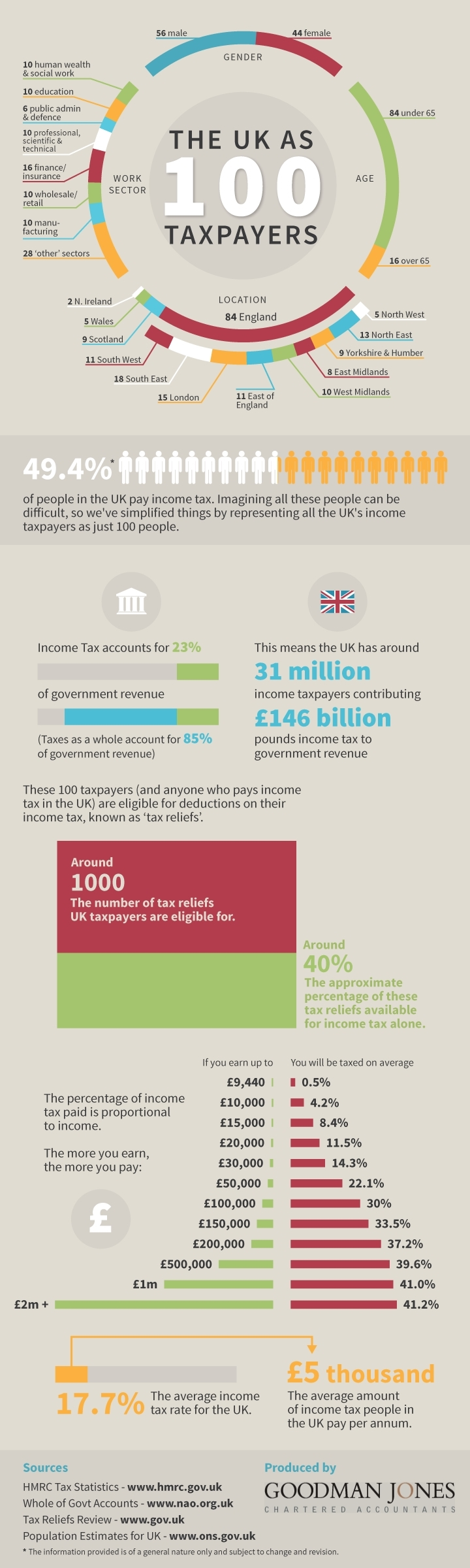 The UK as 100 taxpayers [Infographic]