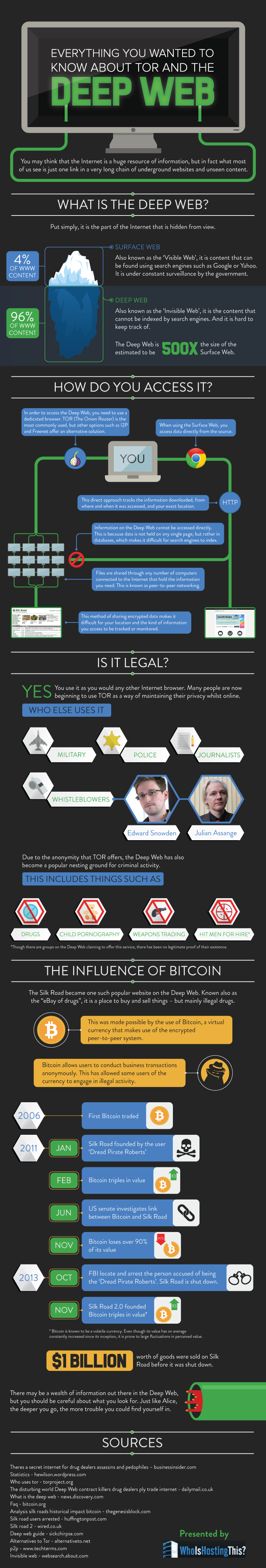 infrogra me | Global Infographic Community