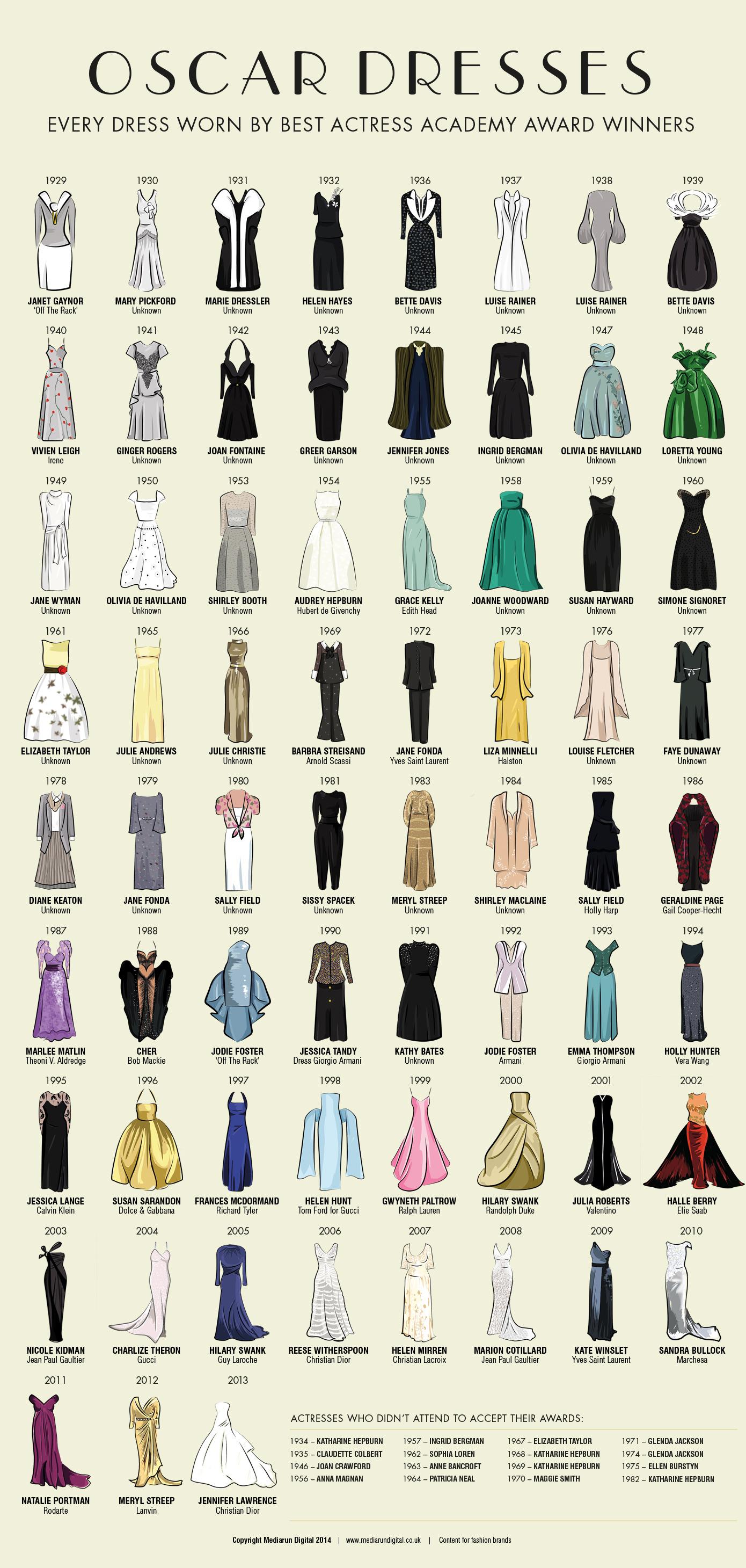 歴代アカデミー主演女優賞が着たドレスのインフォグラフィック(1929-2013)