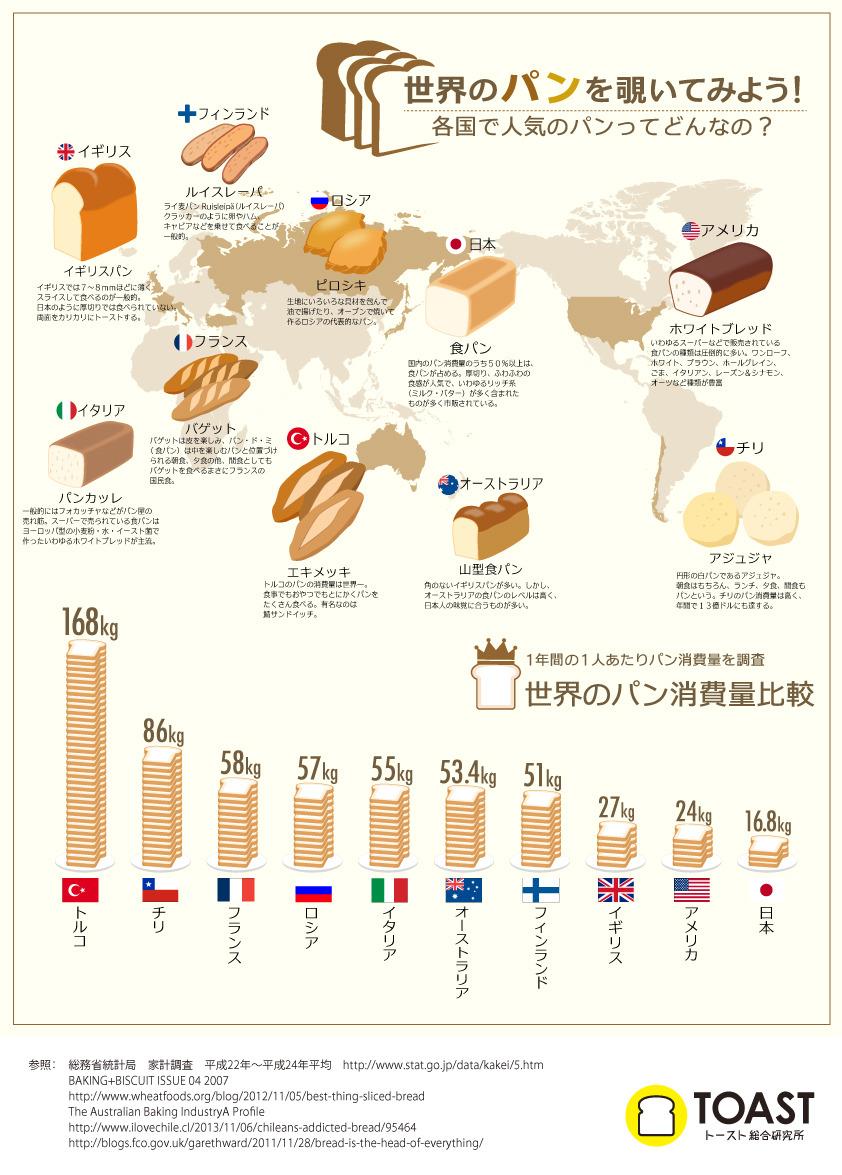 「世界のパン事情」がわかるインフォグラフィック