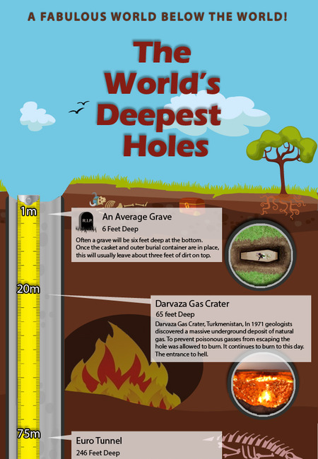 World deepest holes v1 26092014 (1)