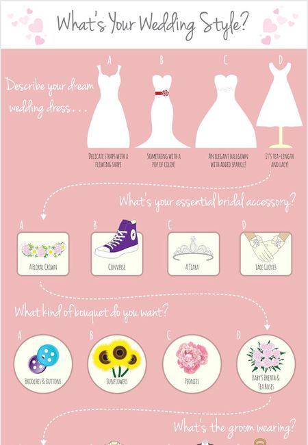 Wedding quiz infographic hitched ca
