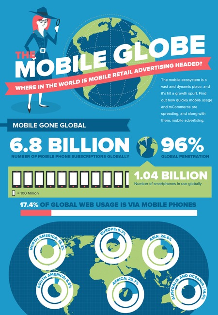 The mobile globe where in the world is mobile retail advertising headed 525d462cf3cb7