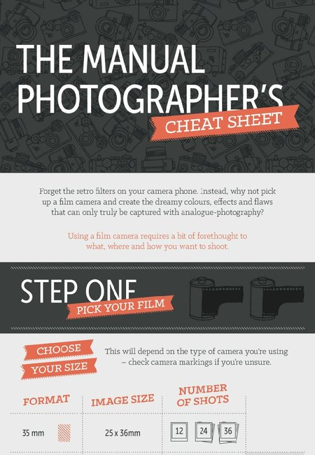 The manual photographers cheat sheet