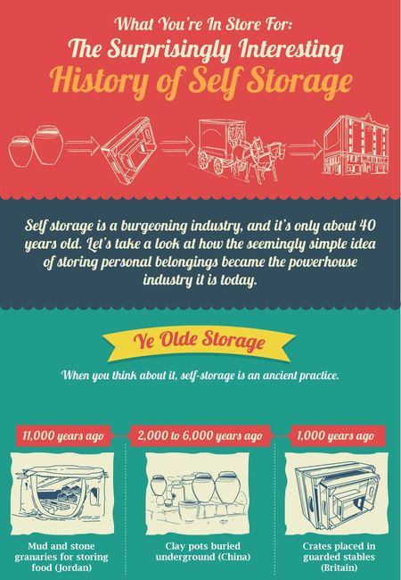 Self storage history compressed