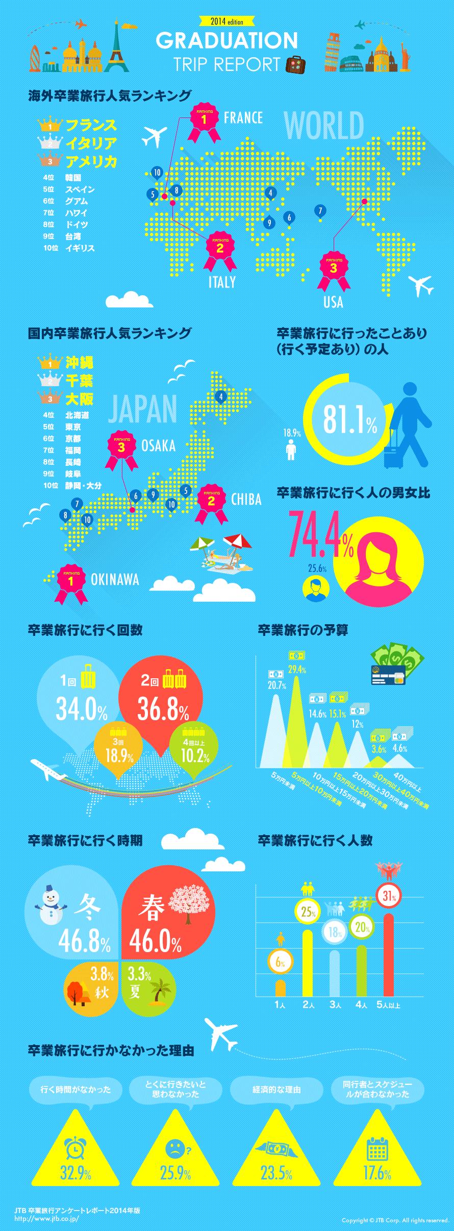 JTB GRADUATION TRIP REPORT 2014