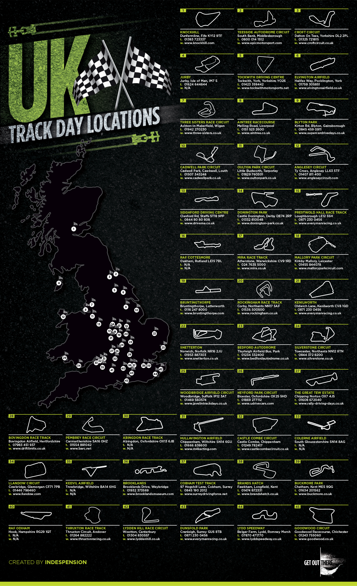 UK Track Day Guide