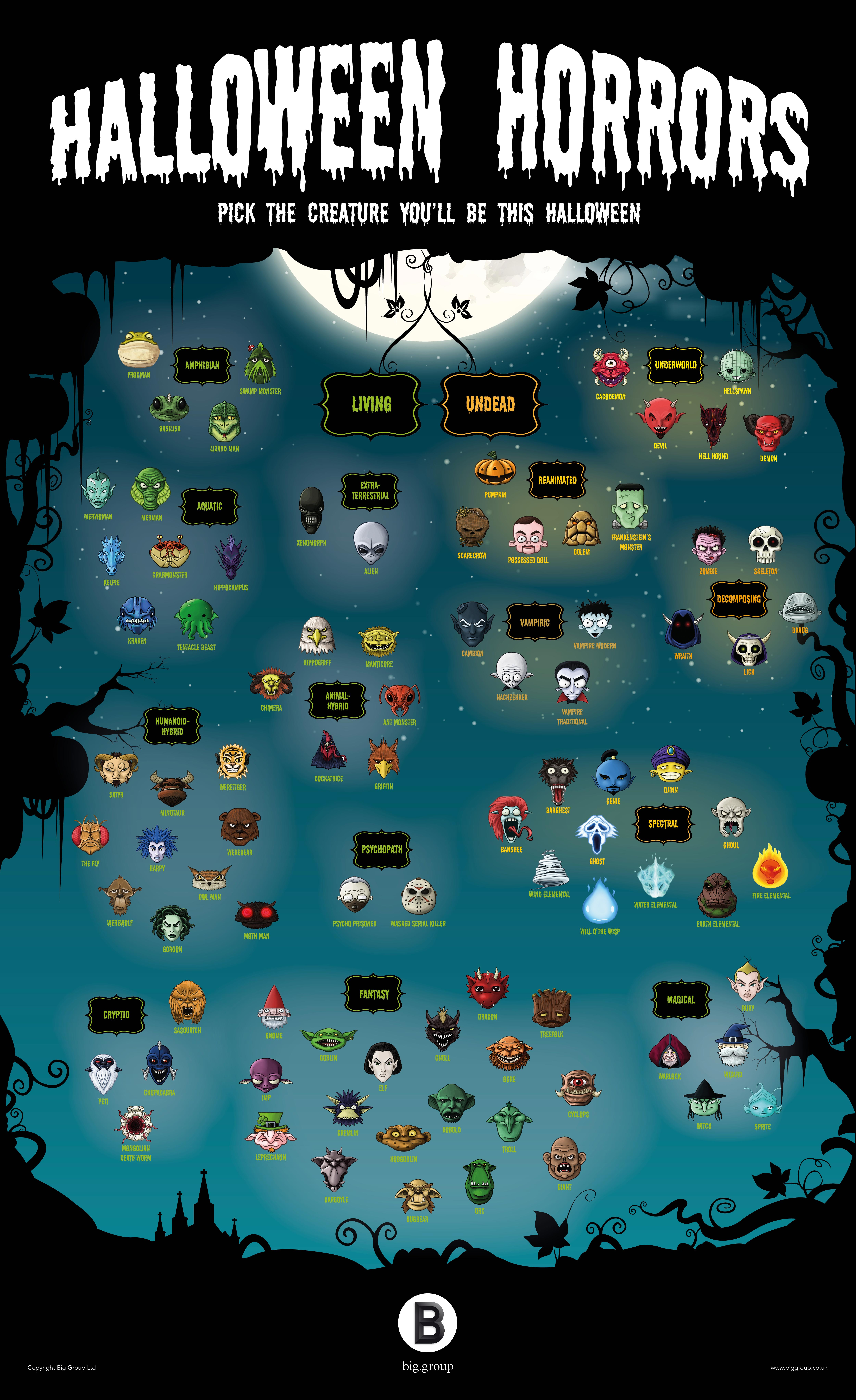 A Taxonomy of Halloween Monsters