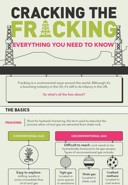Cracking the fracking infographic