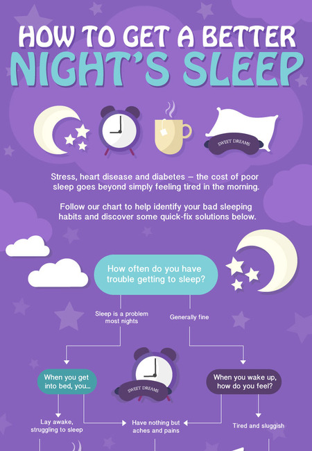 How to get a better nights sleep flowchart infographic