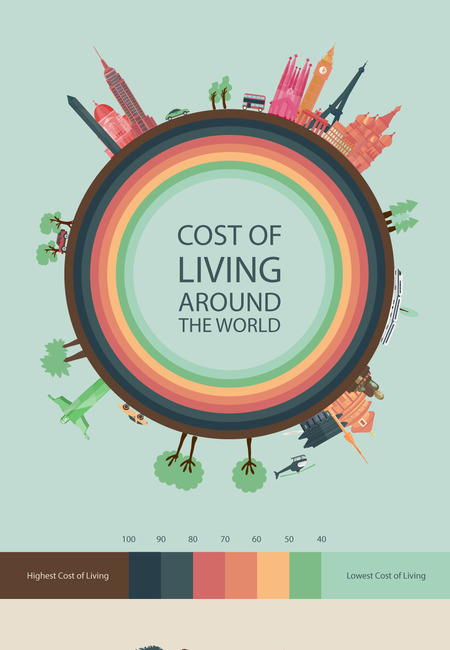 Cost of living (original)