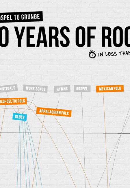 100years of rock