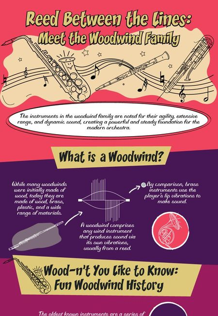 Woodwin family infographic