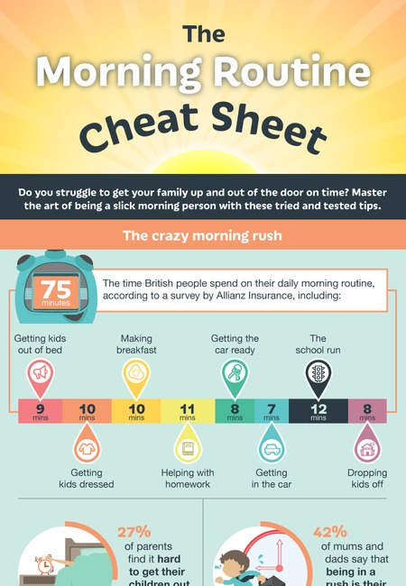 The morning routine cheat sheet final