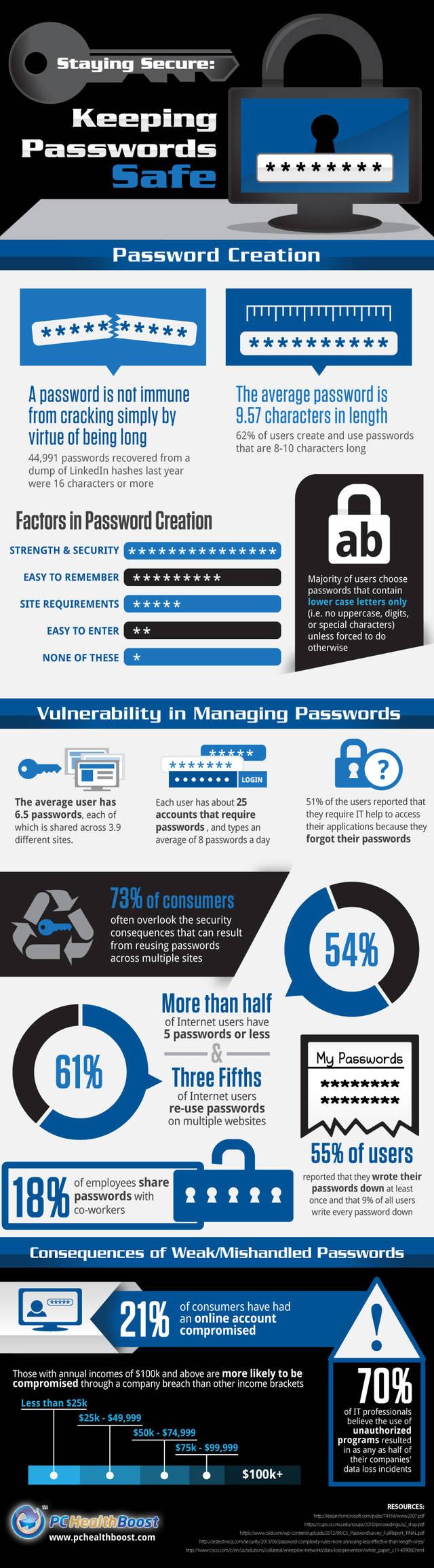985 passwords