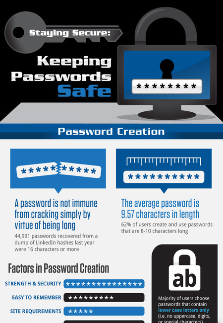 985 passwords