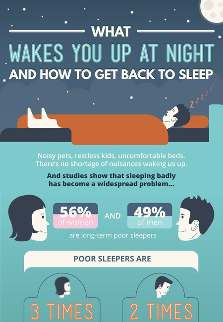 What wakes you up at night and how to get back to sleep