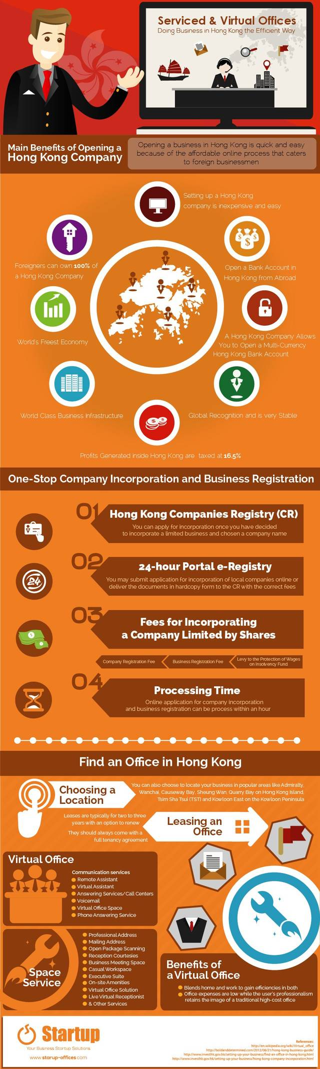 Serviced virtual office infographics