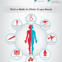 Doctors express urgent care infographics