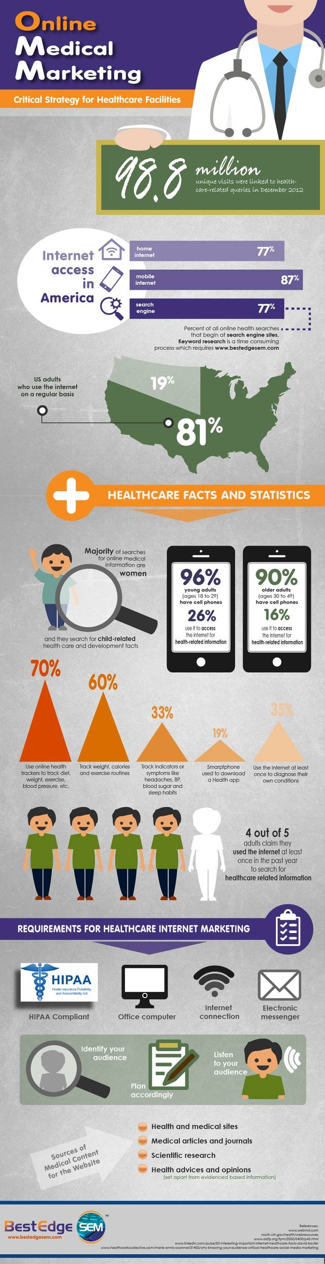 Online medical marketing strategies