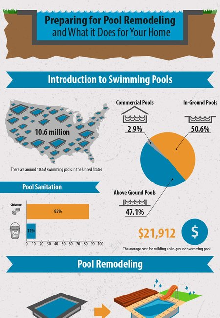 Swimming pool remodeling infographics