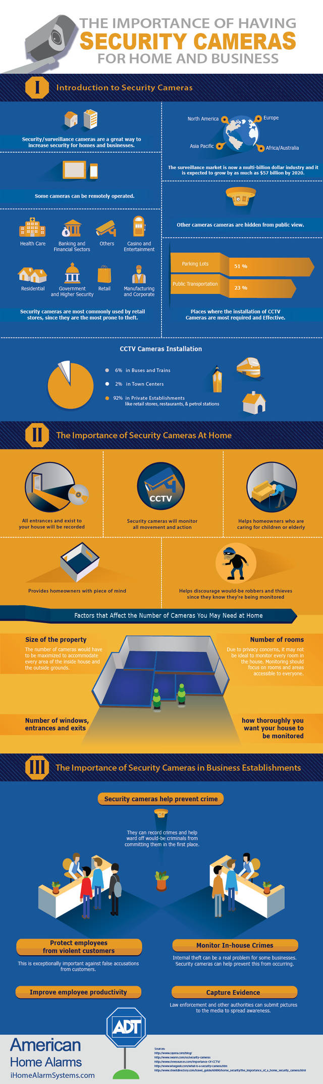 Security camera infographic